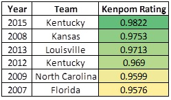 Kentucky compared to recent great teams